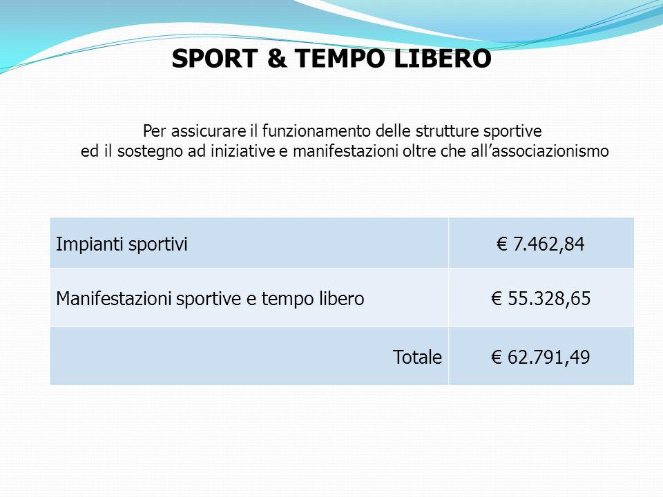 Per assicurare il funzionamento delle strutture sportive ed il sostegno ad iniziative e manifestazioni oltre che all'associazionismo SPORT & TEMPO LIBERO Impianti sportivi€ 7.462,84 Manifestazioni sportive e tempo libero€ 55.328,65 Totale€ 62.791,49
