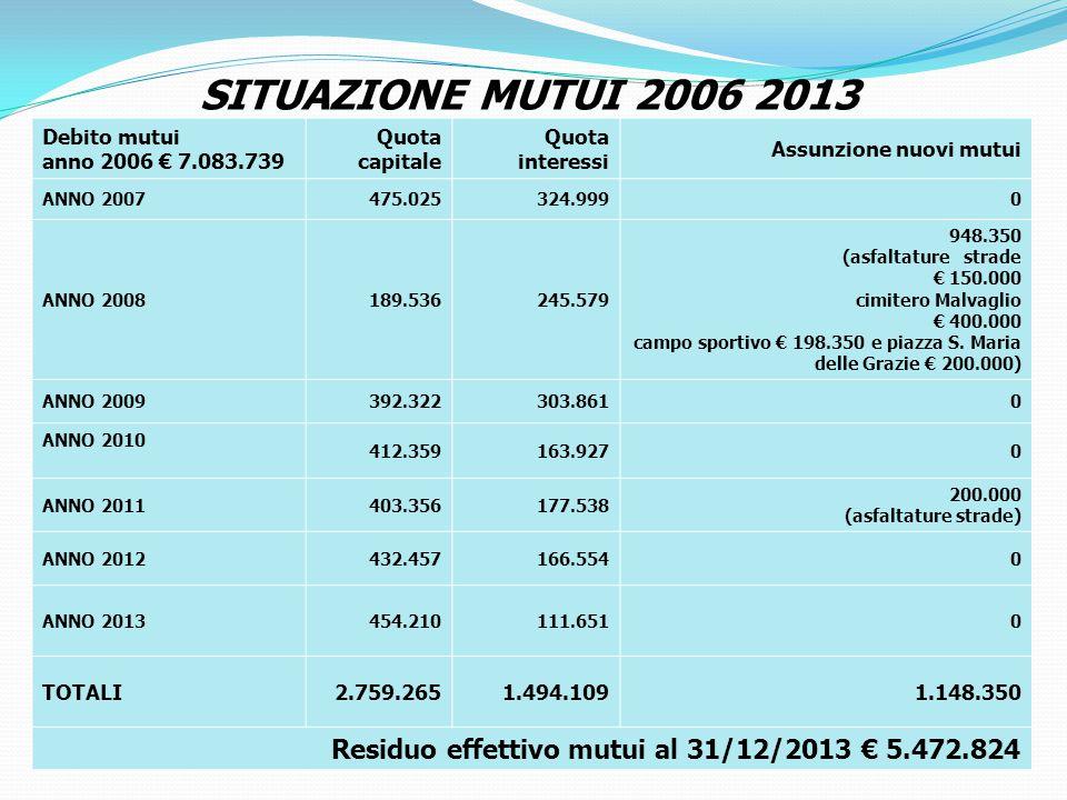 SITUAZIONE MUTUI 2006 2013 Debito mutui anno 2006 € 7.083.739 Quota capitale Quota interessi Assunzione nuovi mutui ANNO 2007475.025324.9990 ANNO 2008