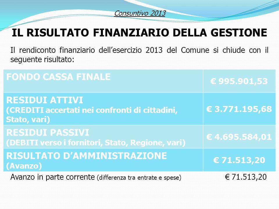 Consuntivo 2013 IL RISULTATO FINANZIARIO DELLA GESTIONE Il rendiconto finanziario dell'esercizio 2013 del Comune si chiude con il seguente risultato: FONDO CASSA FINALE € 995.901,53 RESIDUI ATTIVI (CREDITI accertati nei confronti di cittadini, Stato, vari) € 3.771.195,68 RESIDUI PASSIVI (DEBITI verso i fornitori, Stato, Regione, vari) € 4.695.584,01 RISULTATO D'AMMINISTRAZIONE (Avanzo) € 71.513,20 Avanzo in parte corrente (differenza tra entrate e spese) € 71.513,20