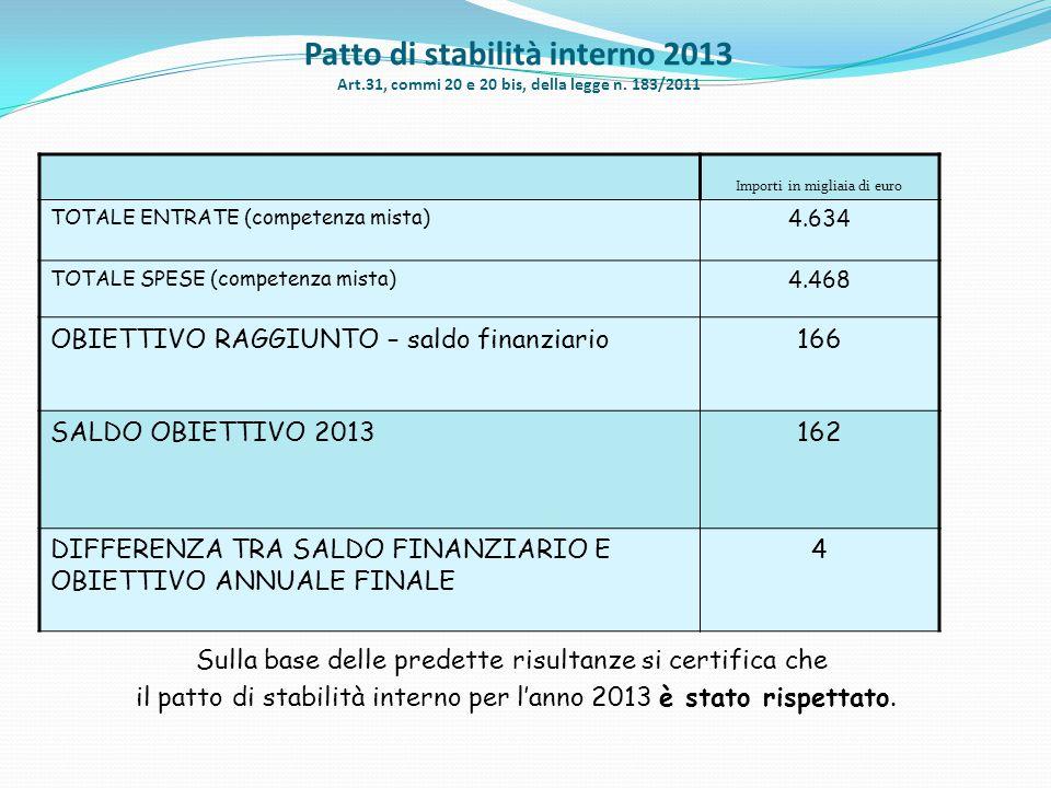 Patto di stabilità interno 2013 Art.31, commi 20 e 20 bis, della legge n. 183/2011 CALCOLO DEFINITIVO COMUNE DI ROBECCHETTO CON INDUNO Importi in migl