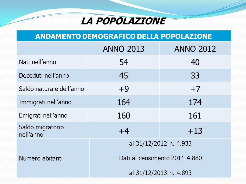 LA POPOLAZIONE ANDAMENTO DEMOGRAFICO DELLA POPOLAZIONE ANNO 2013ANNO 2012 Nati nell'anno 5440 Deceduti nell'anno 4533 Saldo naturale dell'anno +9+7 Immigrati nell'anno 164174 Emigrati nell'anno 160161 Saldo migratorio nell'anno +4+13 Numero abitanti al 31/12/2012 n.