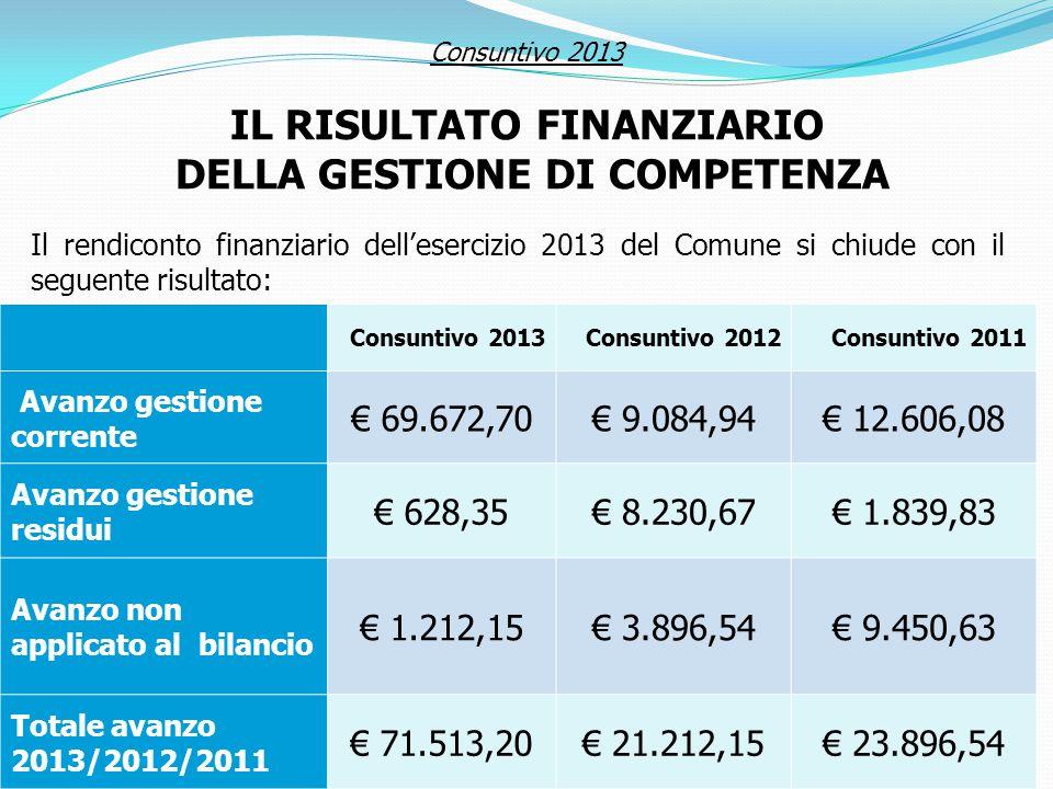 Consuntivo 2013 IL RISULTATO FINANZIARIO DELLA GESTIONE DI COMPETENZA Il rendiconto finanziario dell'esercizio 2013 del Comune si chiude con il seguente risultato: Consuntivo 2013Consuntivo 2012Consuntivo 2011 Avanzo gestione corrente € 69.672,70€ 9.084,94€ 12.606,08 Avanzo gestione residui € 628,35€ 8.230,67€ 1.839,83 Avanzo non applicato al bilancio € 1.212,15€ 3.896,54€ 9.450,63 Totale avanzo 2013/2012/2011 € 71.513,20€ 21.212,15€ 23.896,54