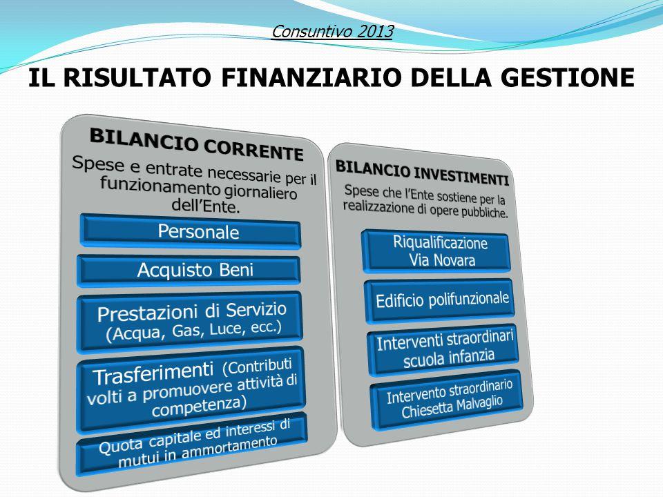 Consuntivo 2013 IL RISULTATO FINANZIARIO DELLA GESTIONE