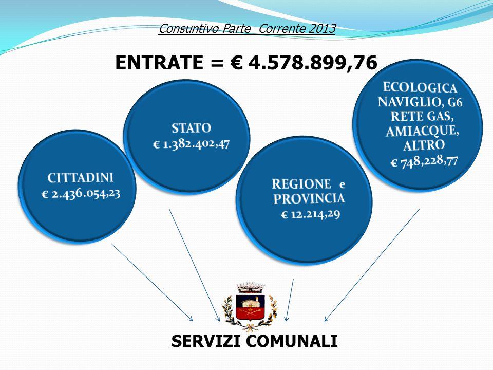 Consuntivo Parte Corrente 2013 ENTRATE = € 4.578.899,76 SERVIZI COMUNALI