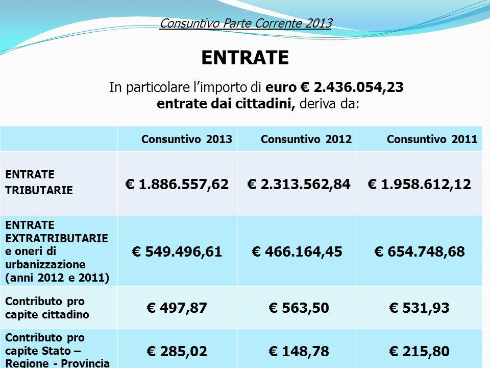 In particolare l'importo di euro € 2.436.054,23 entrate dai cittadini, deriva da: Consuntivo 2013Consuntivo 2012Consuntivo 2011 ENTRATE TRIBUTARIE € 1.886.557,62 € 2.313.562,84€ 1.958.612,12 ENTRATE EXTRATRIBUTARIE e oneri di urbanizzazione (anni 2012 e 2011) € 549.496,61€ 466.164,45€ 654.748,68 Contributo pro capite cittadino € 497,87 € 563,50€ 531,93 Contributo pro capite Stato – Regione - Provincia € 285,02 € 148,78€ 215,80 Consuntivo Parte Corrente 2013 ENTRATE