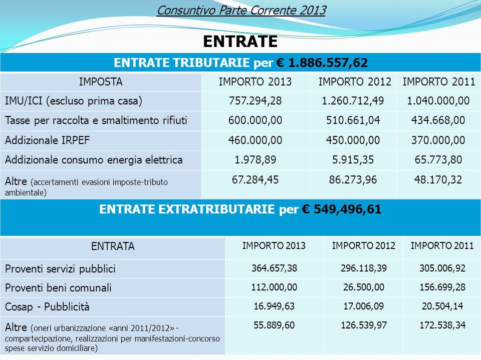 ENTRATE TRIBUTARIE per € 1.886.557,62 IMPOSTAIMPORTO 2013IMPORTO 2012IMPORTO 2011 IMU/ICI (escluso prima casa)757.294,281.260.712,491.040.000,00 Tasse per raccolta e smaltimento rifiuti600.000,00510.661,04434.668,00 Addizionale IRPEF460.000,00450.000,00370.000,00 Addizionale consumo energia elettrica1.978,895.915,3565.773,80 Altre (accertamenti evasioni imposte-tributo ambientale) 67.284,4586.273,9648.170,32 ENTRATE EXTRATRIBUTARIE per € 549,496,61 ENTRATA IMPORTO 2013IMPORTO 2012IMPORTO 2011 Proventi servizi pubblici 364.657,38296.118,39305.006,92 Proventi beni comunali 112.000,0026.500,00156.699,28 Cosap - Pubblicità 16.949,6317.006,0920.504,14 Altre (oneri urbanizzazione «anni 2011/2012» - compartecipazione, realizzazioni per manifestazioni-concorso spese servizio domiciliare) 55.889,60126.539,97172.538,34 Consuntivo Parte Corrente 2013 ENTRATE