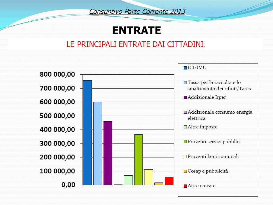 LE PRINCIPALI ENTRATE DAI CITTADINI : PRESSIONE TRIBUTARIA PRO CAPITE ANNO 2011 € 398,66 Consuntivo Parte Corrente 2013 ENTRATE