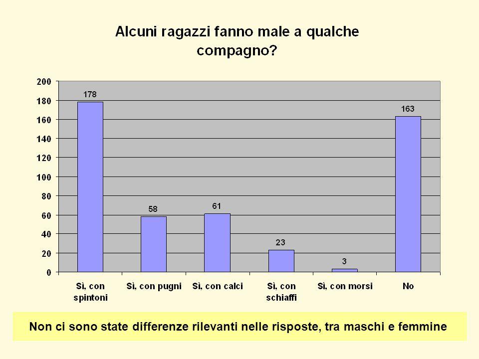 Non ci sono state differenze rilevanti nelle risposte, tra maschi e femmine