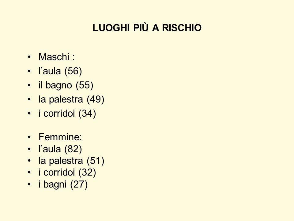 Maschi : l'aula (56) il bagno (55) la palestra (49) i corridoi (34) Femmine: l'aula (82) la palestra (51) i corridoi (32) i bagni (27) LUOGHI PIÙ A RI