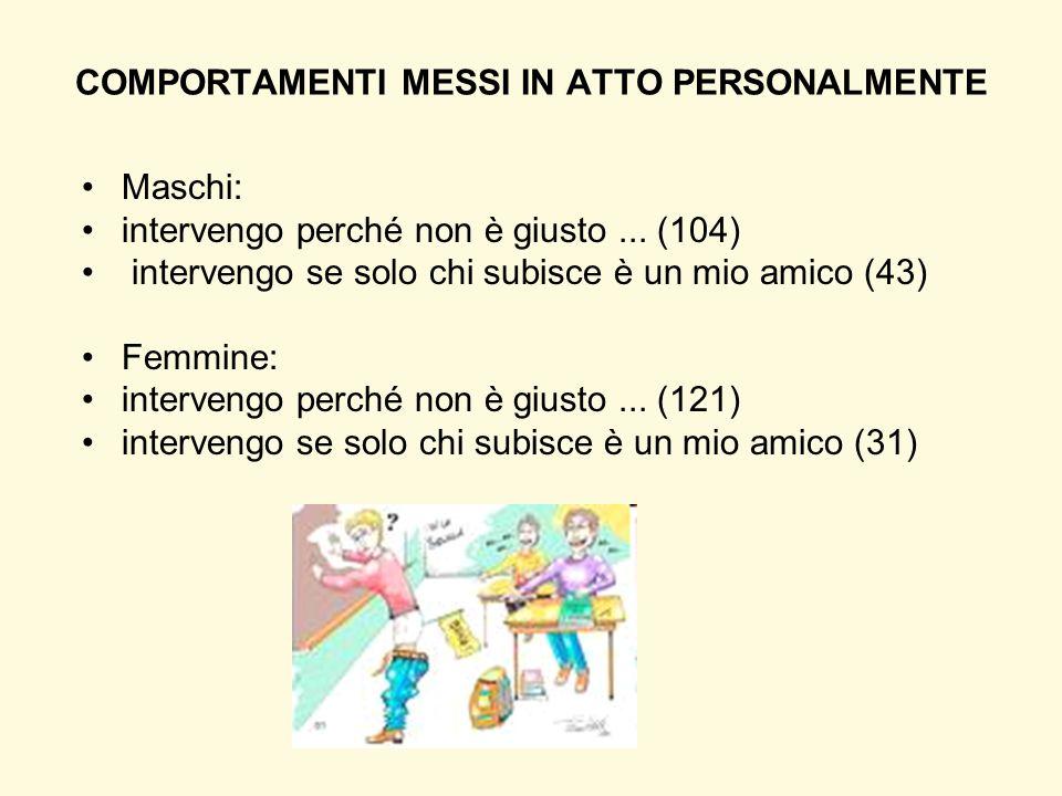Maschi: intervengo perché non è giusto... (104) intervengo se solo chi subisce è un mio amico (43) Femmine: intervengo perché non è giusto... (121) in
