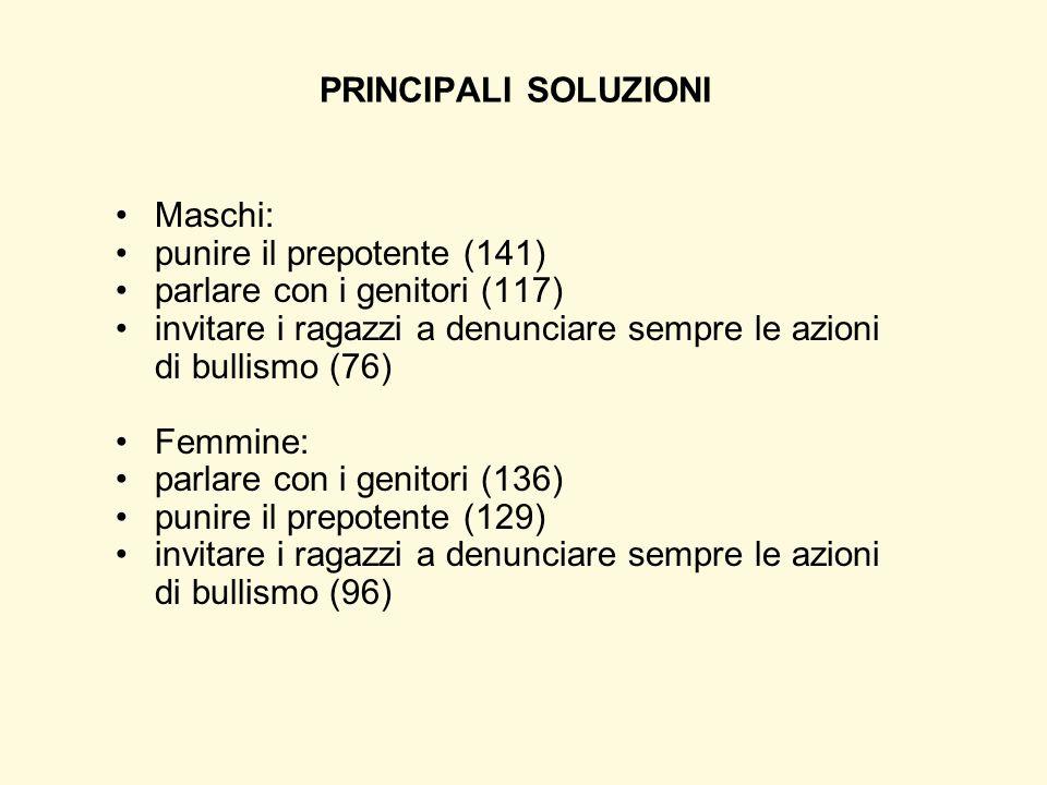 PRINCIPALI SOLUZIONI Maschi: punire il prepotente (141) parlare con i genitori (117) invitare i ragazzi a denunciare sempre le azioni di bullismo (76)