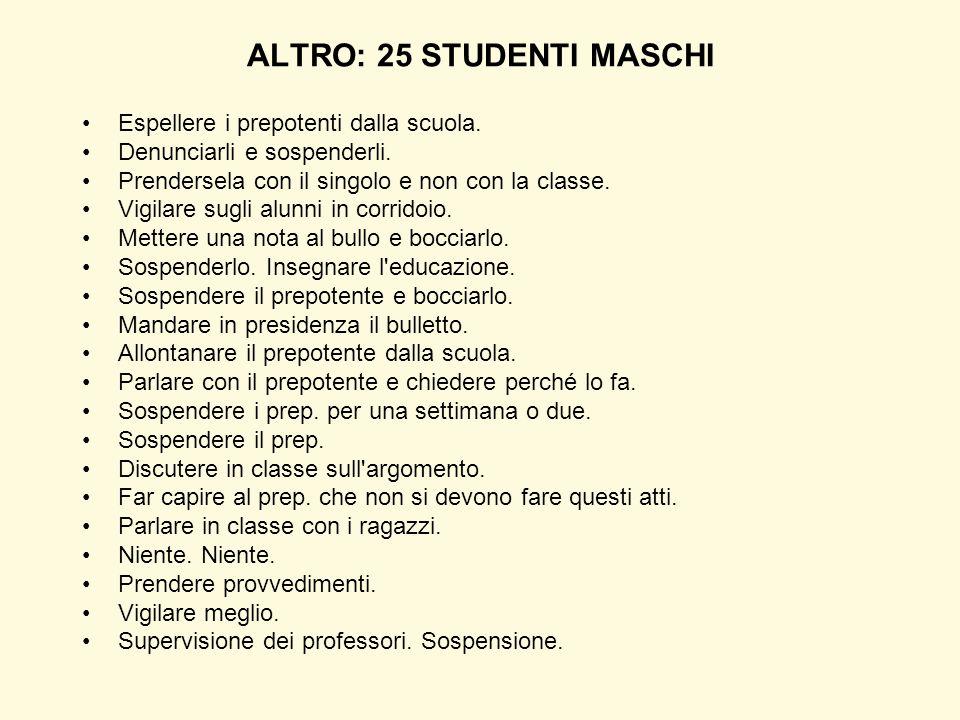ALTRO: 25 STUDENTI MASCHI Espellere i prepotenti dalla scuola. Denunciarli e sospenderli. Prendersela con il singolo e non con la classe. Vigilare sug