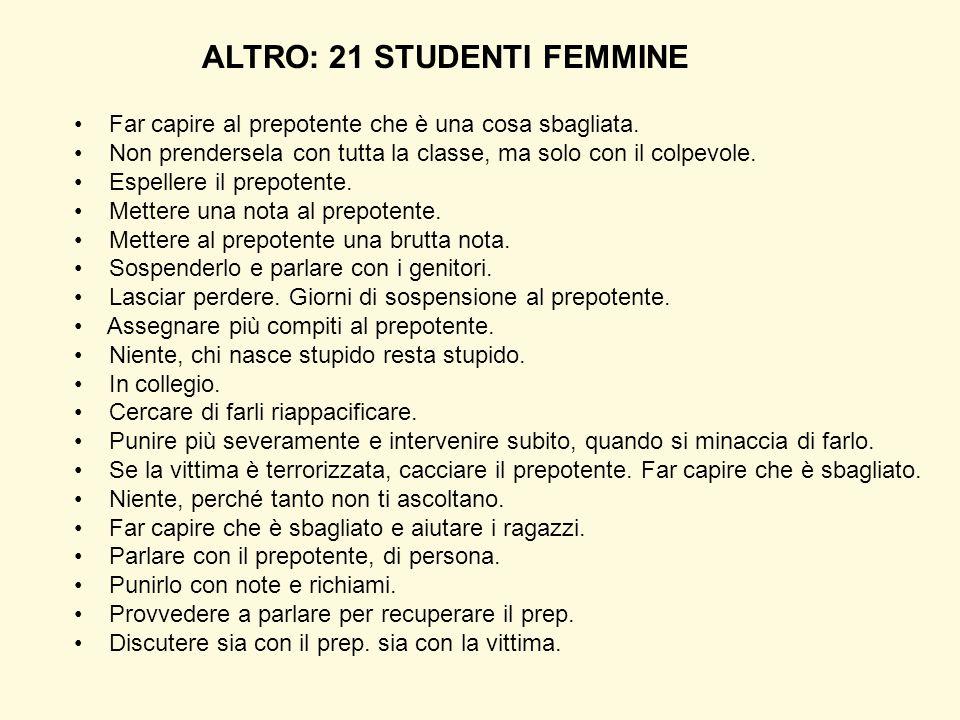 ALTRO: 21 STUDENTI FEMMINE Far capire al prepotente che è una cosa sbagliata. Non prendersela con tutta la classe, ma solo con il colpevole. Espellere