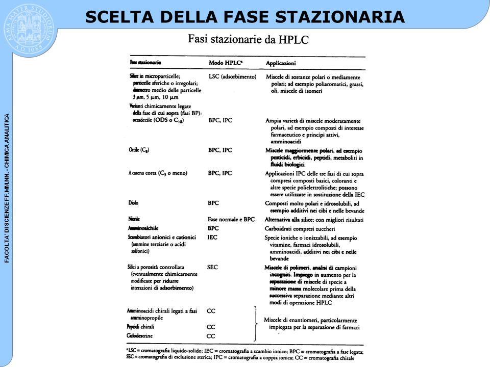 FACOLTA' DI SCIENZE FF.MM.NN. - CHIMICA ANALITICA SCELTA DELLA FASE STAZIONARIA