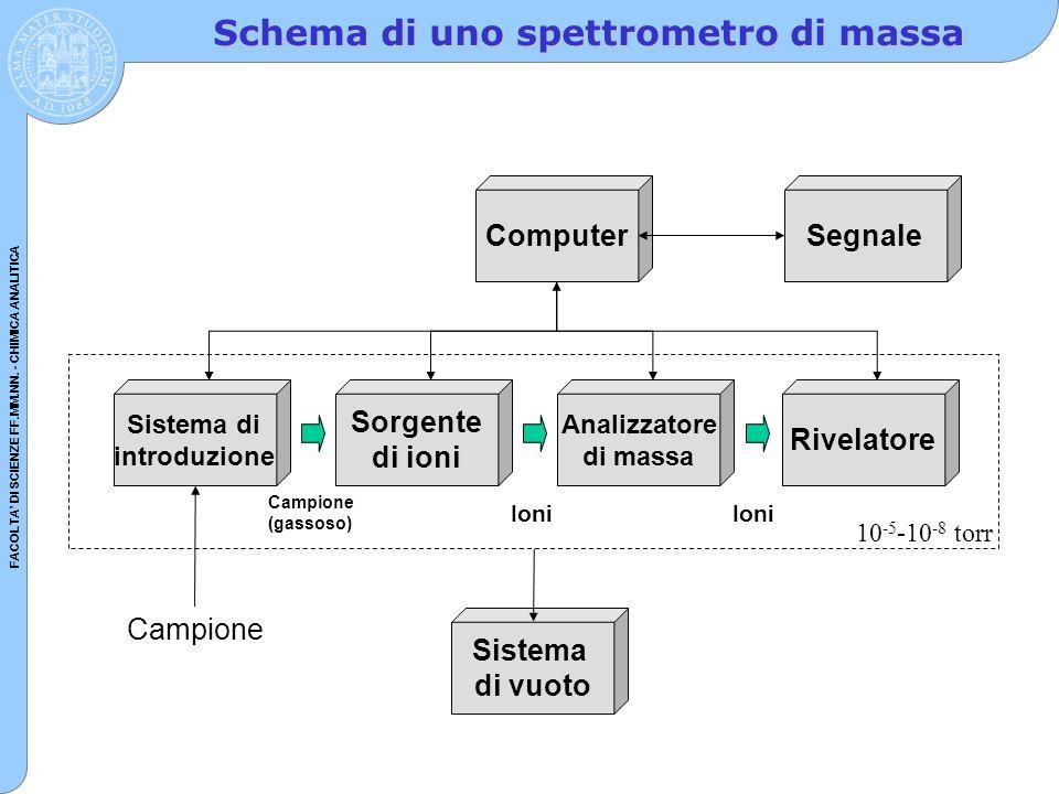 FACOLTA' DI SCIENZE FF.MM.NN. - CHIMICA ANALITICA Schema di uno spettrometro di massa Sistema di introduzione Sorgente di ioni Analizzatore di massa S