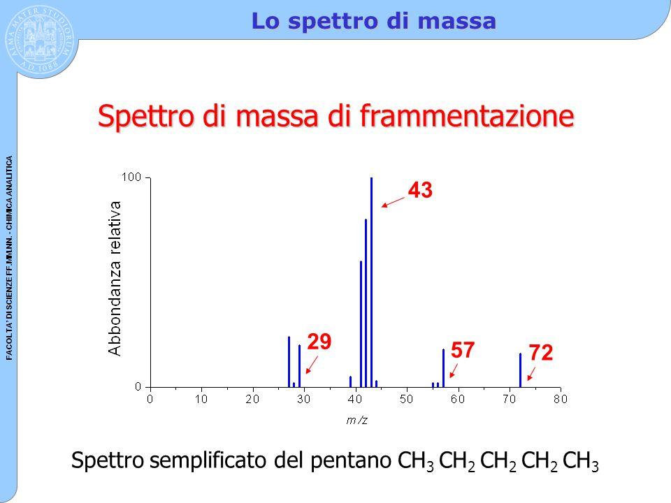 FACOLTA' DI SCIENZE FF.MM.NN. - CHIMICA ANALITICA Lo spettro di massa Spettro di massa di frammentazione 29 43 57 72 Spettro semplificato del pentano