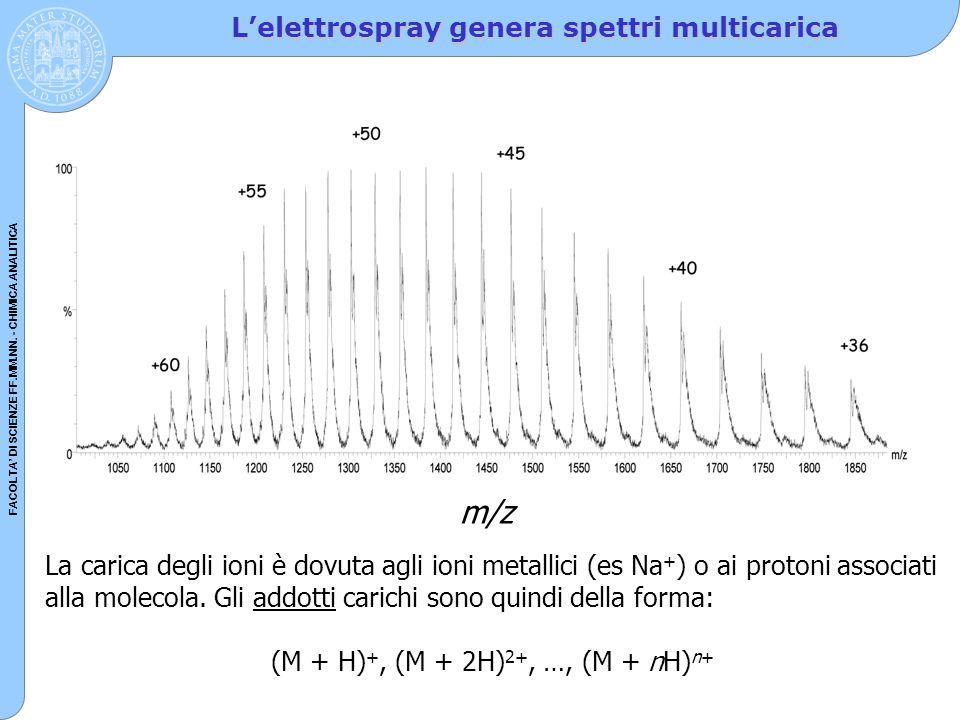FACOLTA' DI SCIENZE FF.MM.NN. - CHIMICA ANALITICA L'elettrospray genera spettri multicarica m/z La carica degli ioni è dovuta agli ioni metallici (es
