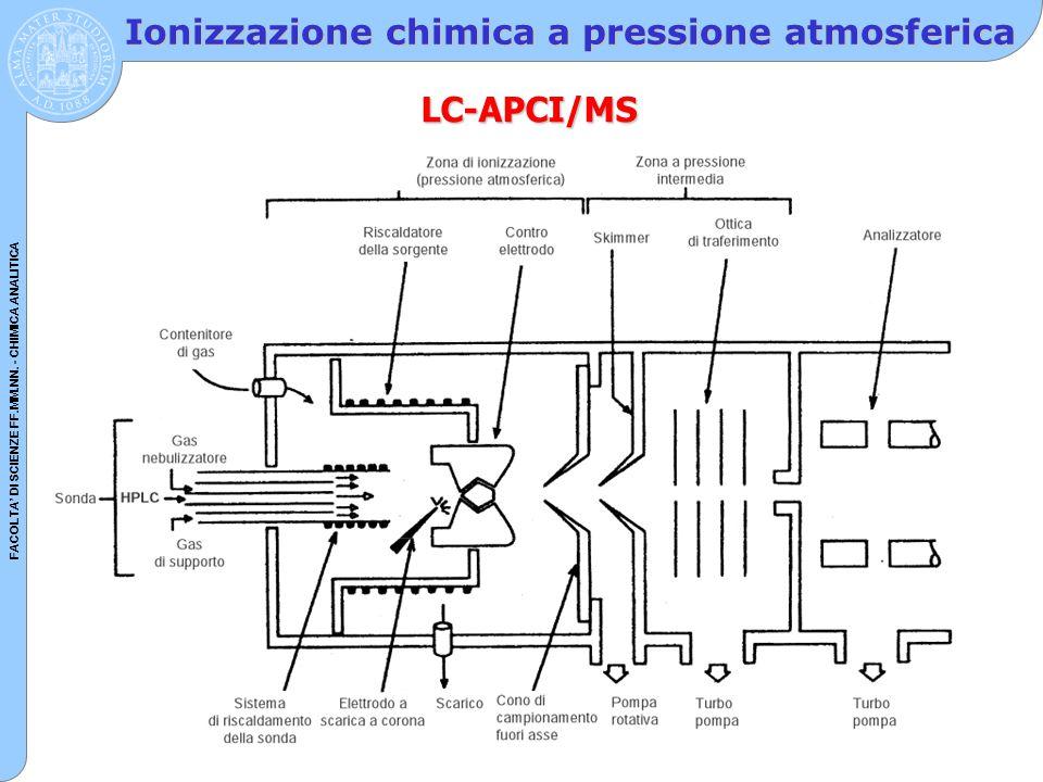 FACOLTA' DI SCIENZE FF.MM.NN. - CHIMICA ANALITICA Ionizzazione chimica a pressione atmosferica LC-APCI/MS
