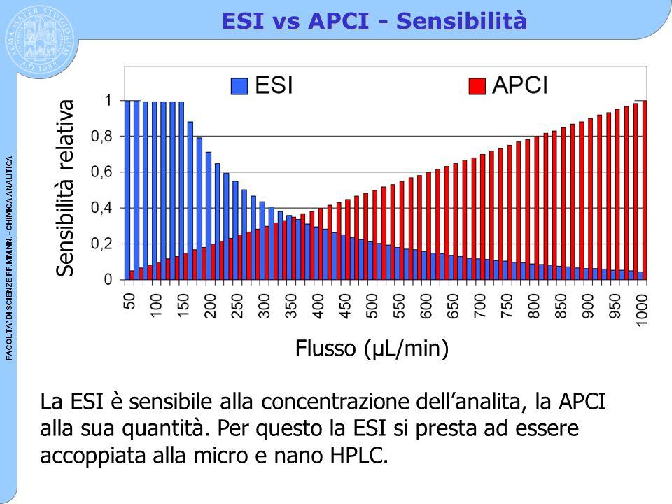 FACOLTA' DI SCIENZE FF.MM.NN. - CHIMICA ANALITICA ESI vs APCI - Sensibilità Sensibilità relativa Flusso (µL/min) La ESI è sensibile alla concentrazion