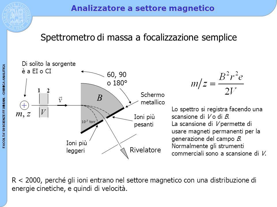FACOLTA' DI SCIENZE FF.MM.NN. - CHIMICA ANALITICA Analizzatore a settore magnetico 1 2 B V + m, z Rivelatore Lo spettro si registra facendo una scansi
