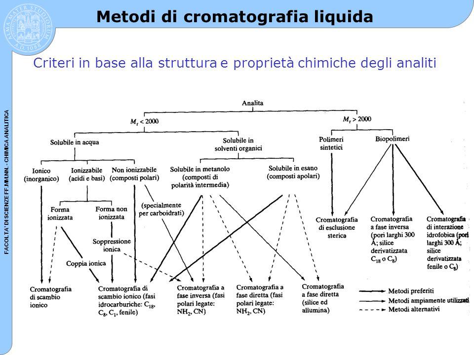 FACOLTA' DI SCIENZE FF.MM.NN. - CHIMICA ANALITICA Metodi di cromatografia liquida Criteri in base alla struttura e proprietà chimiche degli analiti