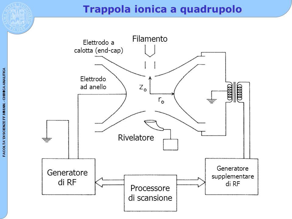 FACOLTA' DI SCIENZE FF.MM.NN. - CHIMICA ANALITICA Trappola ionica a quadrupolo Processore di scansione Generatore di RF Rivelatore Generatore suppleme