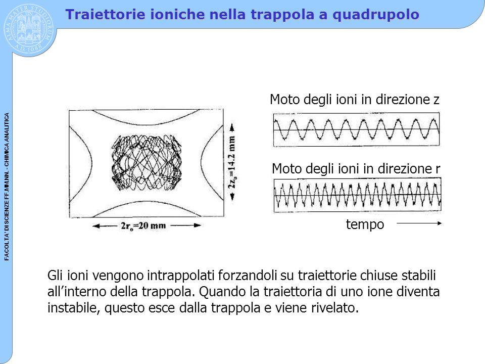 FACOLTA' DI SCIENZE FF.MM.NN. - CHIMICA ANALITICA Traiettorie ioniche nella trappola a quadrupolo Moto degli ioni in direzione z Moto degli ioni in di