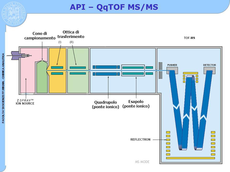 FACOLTA' DI SCIENZE FF.MM.NN. - CHIMICA ANALITICA API – QqTOF MS/MS Ottica di trasferimento Quadrupolo (ponte ionico) Esapolo (ponte ionico) Cono di c