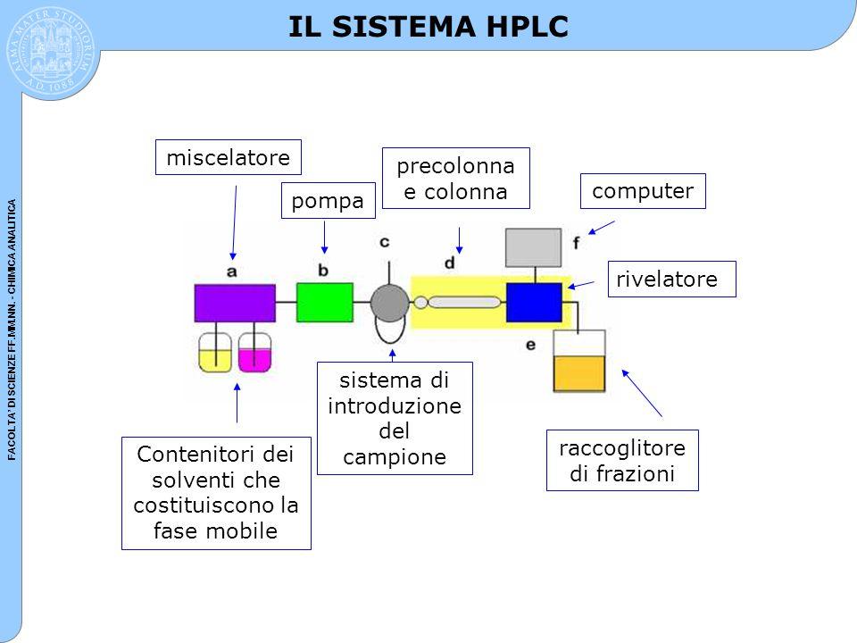 FACOLTA' DI SCIENZE FF.MM.NN. - CHIMICA ANALITICA IL SISTEMA HPLC Contenitori dei solventi che costituiscono la fase mobile miscelatore pompa sistema