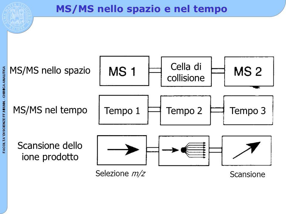 FACOLTA' DI SCIENZE FF.MM.NN. - CHIMICA ANALITICA MS/MS nello spazio e nel tempo MS/MS nello spazio MS/MS nel tempo Scansione dello ione prodotto Cell