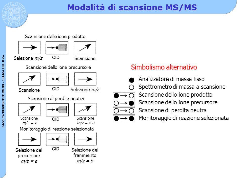 FACOLTA' DI SCIENZE FF.MM.NN. - CHIMICA ANALITICA Modalità di scansione MS/MS Scansione dello ione prodotto Scansione Selezione m/z Scansione dello io