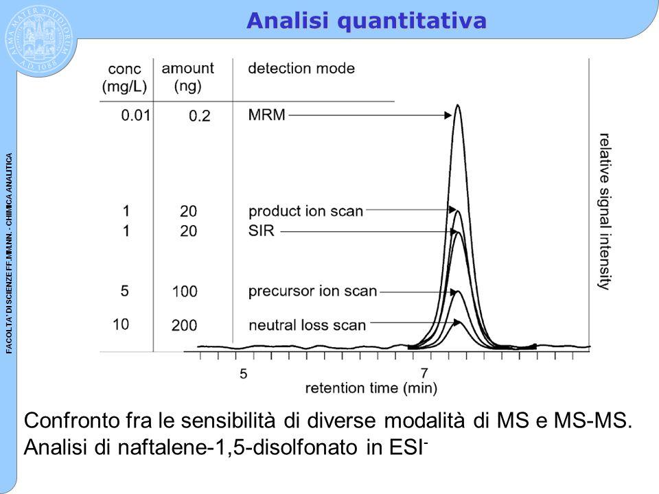 FACOLTA' DI SCIENZE FF.MM.NN. - CHIMICA ANALITICA Analisi quantitativa Confronto fra le sensibilità di diverse modalità di MS e MS-MS. Analisi di naft