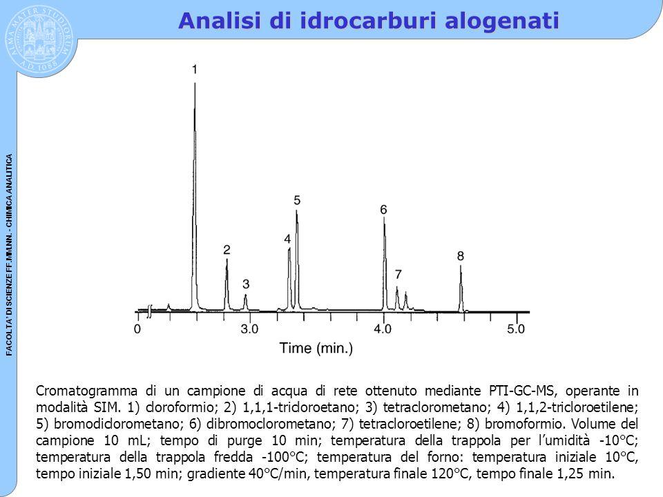 FACOLTA' DI SCIENZE FF.MM.NN. - CHIMICA ANALITICA Analisi di idrocarburi alogenati Cromatogramma di un campione di acqua di rete ottenuto mediante PTI