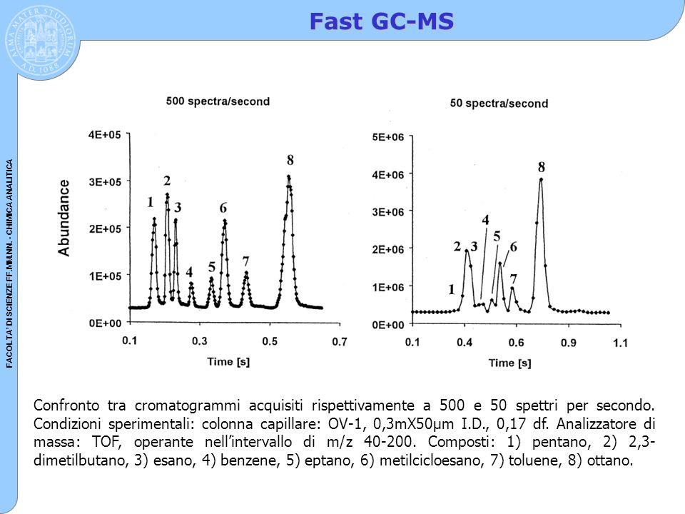 FACOLTA' DI SCIENZE FF.MM.NN. - CHIMICA ANALITICA Fast GC-MS Confronto tra cromatogrammi acquisiti rispettivamente a 500 e 50 spettri per secondo. Con