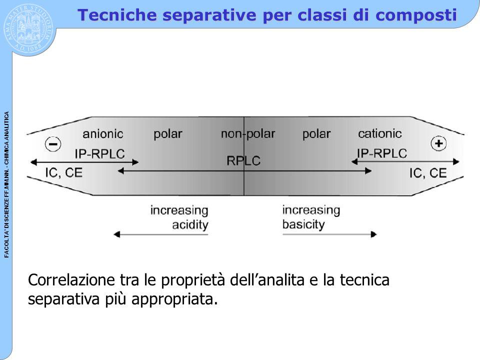 FACOLTA' DI SCIENZE FF.MM.NN. - CHIMICA ANALITICA Tecniche separative per classi di composti Correlazione tra le proprietà dell'analita e la tecnica s