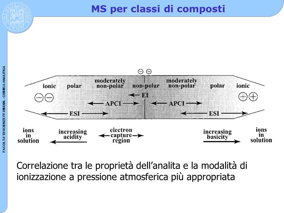 FACOLTA' DI SCIENZE FF.MM.NN. - CHIMICA ANALITICA MS per classi di composti Correlazione tra le proprietà dell'analita e la modalità di ionizzazione a