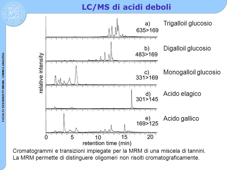 FACOLTA' DI SCIENZE FF.MM.NN. - CHIMICA ANALITICA LC/MS di acidi deboli Cromatogrammi e transizioni impiegate per la MRM di una miscela di tannini. La