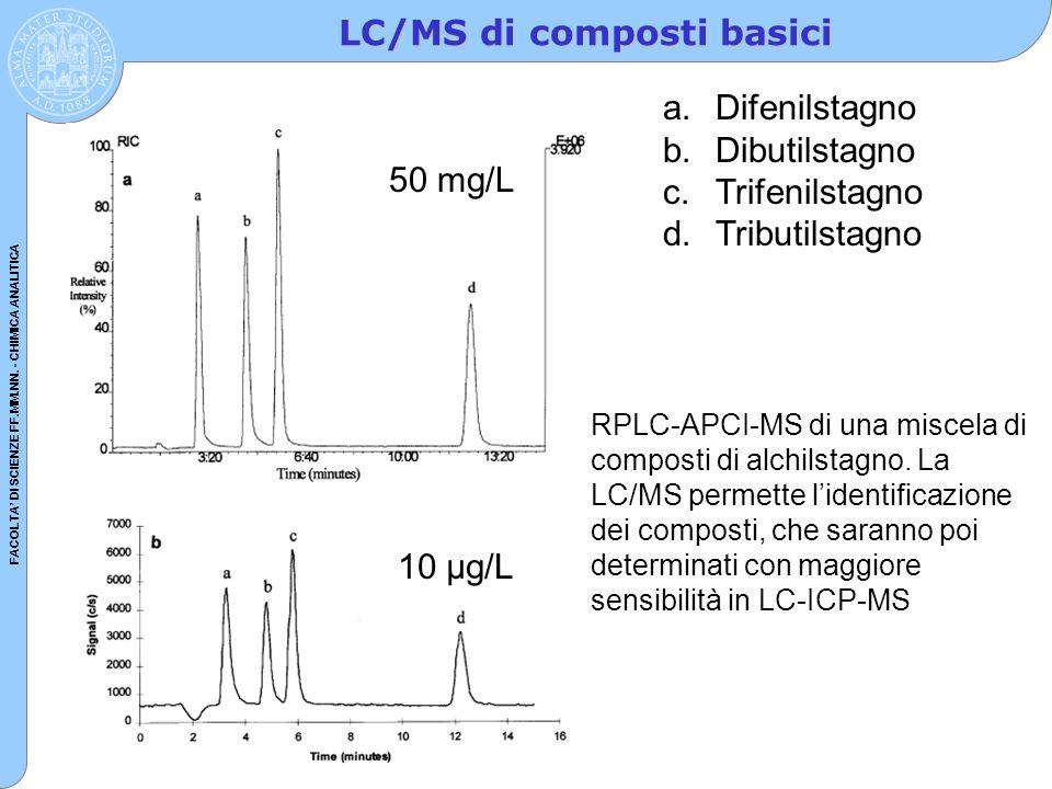 FACOLTA' DI SCIENZE FF.MM.NN. - CHIMICA ANALITICA LC/MS di composti basici RPLC-APCI-MS di una miscela di composti di alchilstagno. La LC/MS permette
