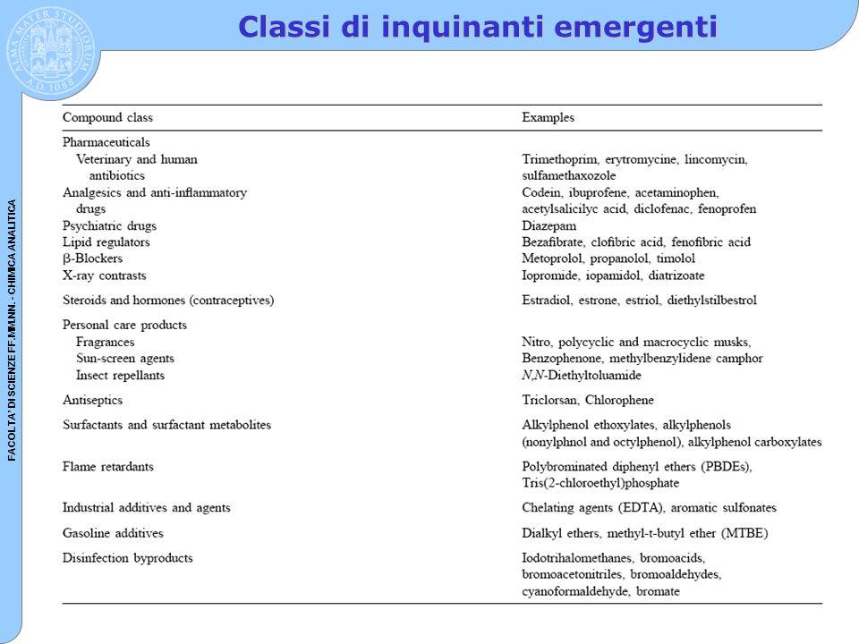 FACOLTA' DI SCIENZE FF.MM.NN. - CHIMICA ANALITICA Classi di inquinanti emergenti