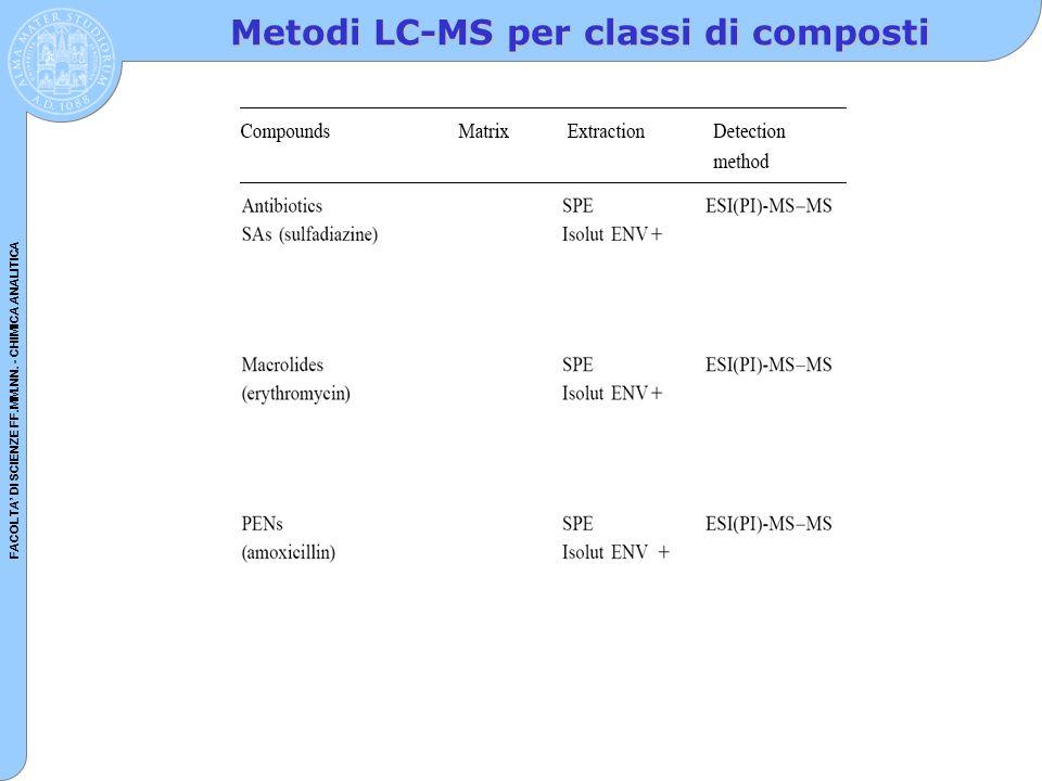 FACOLTA' DI SCIENZE FF.MM.NN. - CHIMICA ANALITICA Metodi LC-MS per classi di composti