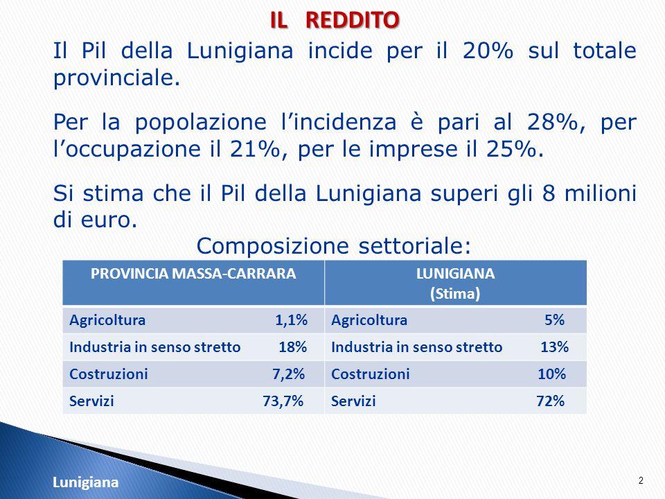 13 LA POPOLAZIONE  Indice di vecchiaia: Lunigiana 275,7%, Costa 188,5%, Provincia 210,6%.