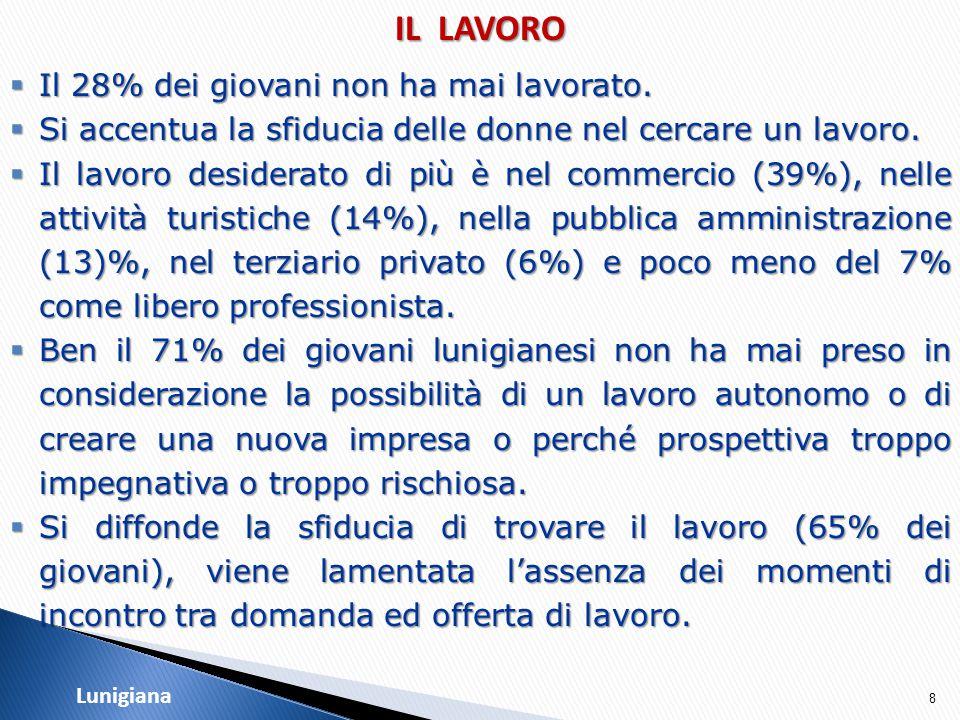 9 IL LAVORO I GIOVANI DELLA LUNIGIANA  Il 28% dei giovani sceglierebbe di trovare un lavoro in Lunigiana e ne sono più convinti i maschi.