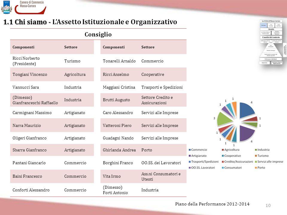 10 Piano della Performance 2012-2014 1.1 Chi siamo - 1.1 Chi siamo - L'Assetto Istituzionale e Organizzativo Consiglio ComponentiSettoreComponentiSett
