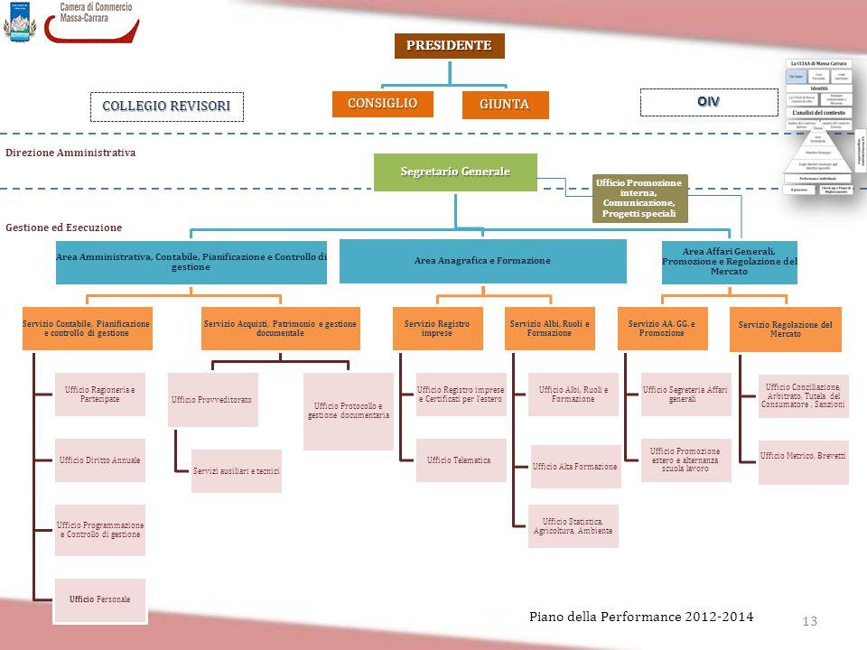 13 Piano della Performance 2012-2014 Segretario Generale Area Amministrativa, Contabile, Pianificazione e Controllo di gestione Servizio Contabile, Pi
