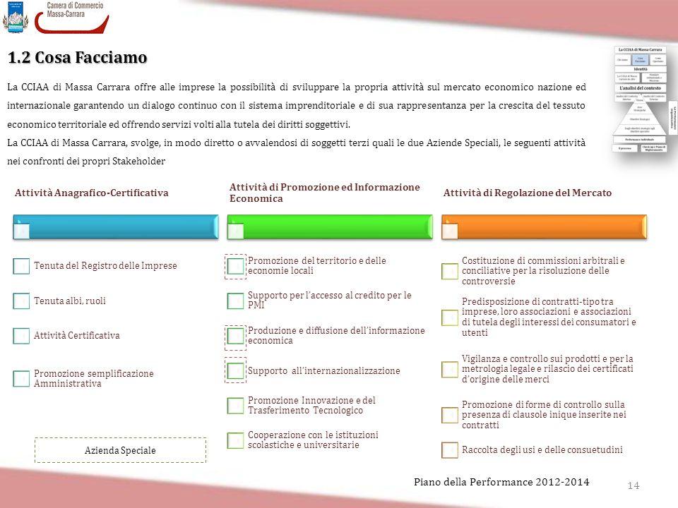 14 Piano della Performance 2012-2014 1.2 Cosa Facciamo La CCIAA di Massa Carrara offre alle imprese la possibilità di sviluppare la propria attività s