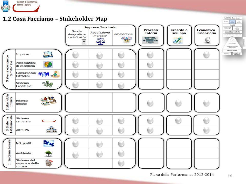 16 Piano della Performance 2012-2014 1.2 Cosa Facciamo – 1.2 Cosa Facciamo – Stakeholder Map