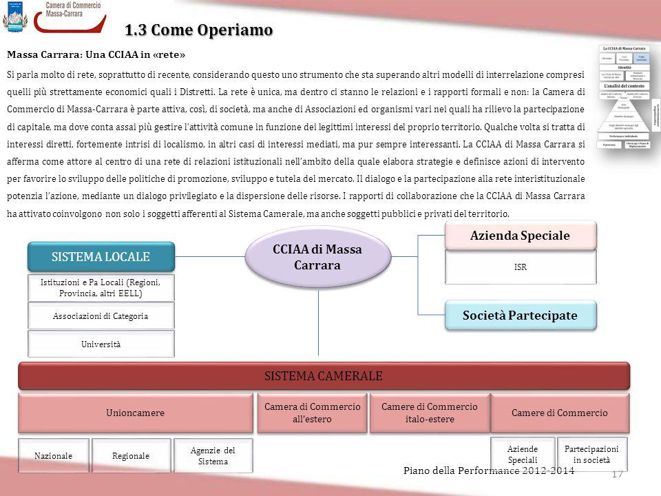 17 Piano della Performance 2012-2014 1.3 Come Operiamo Massa Carrara: Una CCIAA in «rete» Si parla molto di rete, soprattutto di recente, considerando