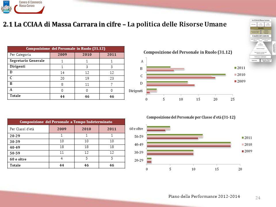 24 Piano della Performance 2012-2014 2.1 La CCIAA di Massa Carrara in cifre – 2.1 La CCIAA di Massa Carrara in cifre – La politica delle Risorse Umane