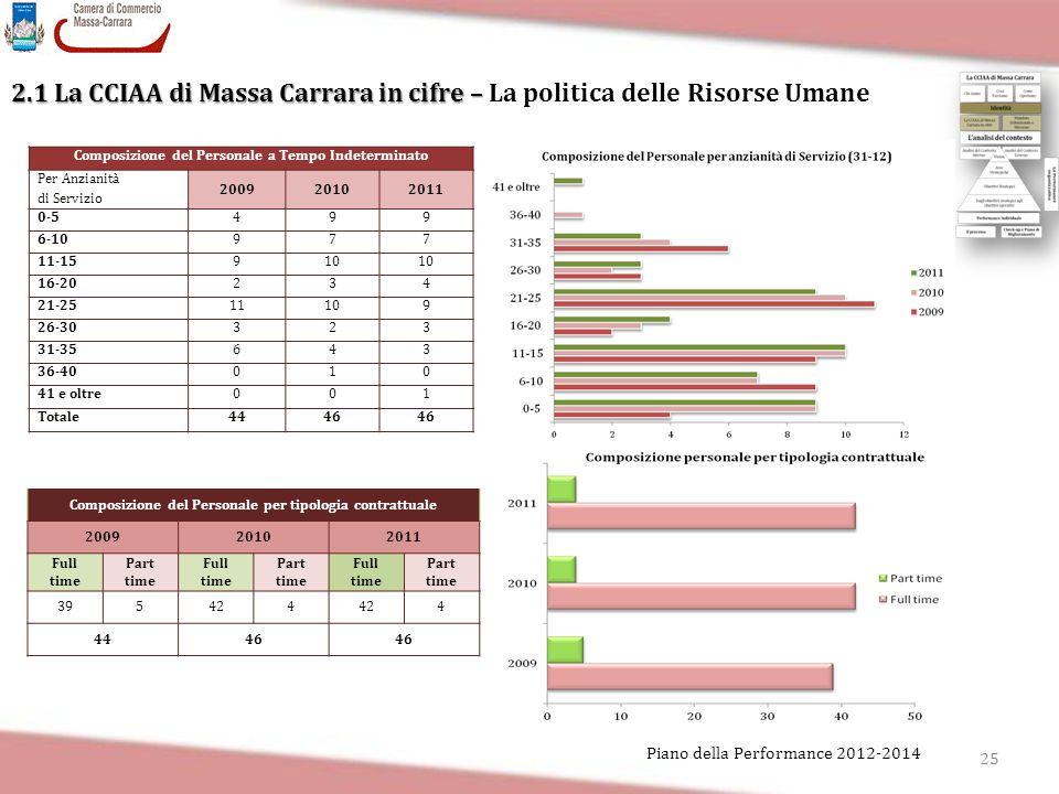 25 Piano della Performance 2012-2014 2.1 La CCIAA di Massa Carrara in cifre – 2.1 La CCIAA di Massa Carrara in cifre – La politica delle Risorse Umane