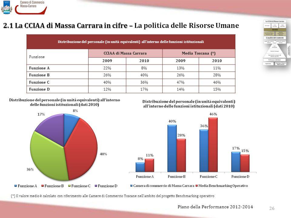 26 Piano della Performance 2012-2014 2.1 La CCIAA di Massa Carrara in cifre – 2.1 La CCIAA di Massa Carrara in cifre – La politica delle Risorse Umane